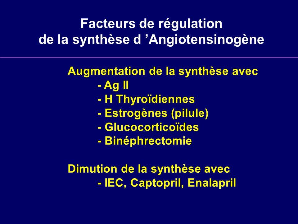 Facteurs de régulation de la synthèse d Angiotensinogène Augmentation de la synthèse avec - Ag II - H Thyroïdiennes - Estrogènes (pilule) - Glucocorticoïdes - Binéphrectomie Dimution de la synthèse avec - IEC, Captopril, Enalapril