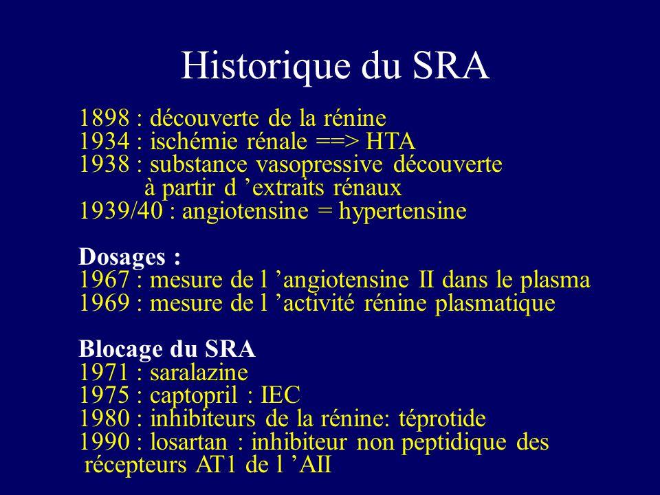 Historique du SRA 1898 : découverte de la rénine 1934 : ischémie rénale ==> HTA 1938 : substance vasopressive découverte à partir d extraits rénaux 1939/40 : angiotensine = hypertensine Dosages : 1967 : mesure de l angiotensine II dans le plasma 1969 : mesure de l activité rénine plasmatique Blocage du SRA 1971 : saralazine 1975 : captopril : IEC 1980 : inhibiteurs de la rénine: téprotide 1990 : losartan : inhibiteur non peptidique des récepteurs AT1 de l AII