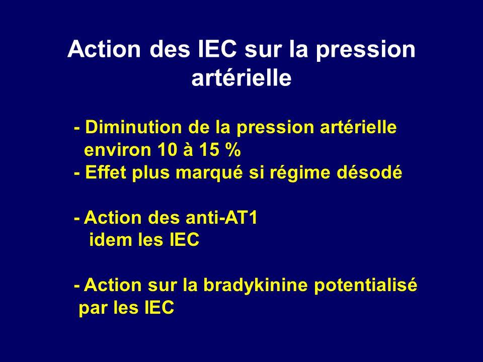 Action des IEC sur la pression artérielle - Diminution de la pression artérielle environ 10 à 15 % - Effet plus marqué si régime désodé - Action des a