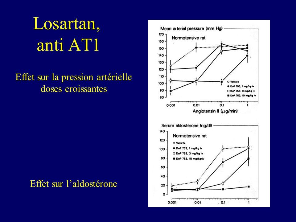 Losartan, anti AT1 Effet sur la pression artérielle doses croissantes Effet sur laldostérone