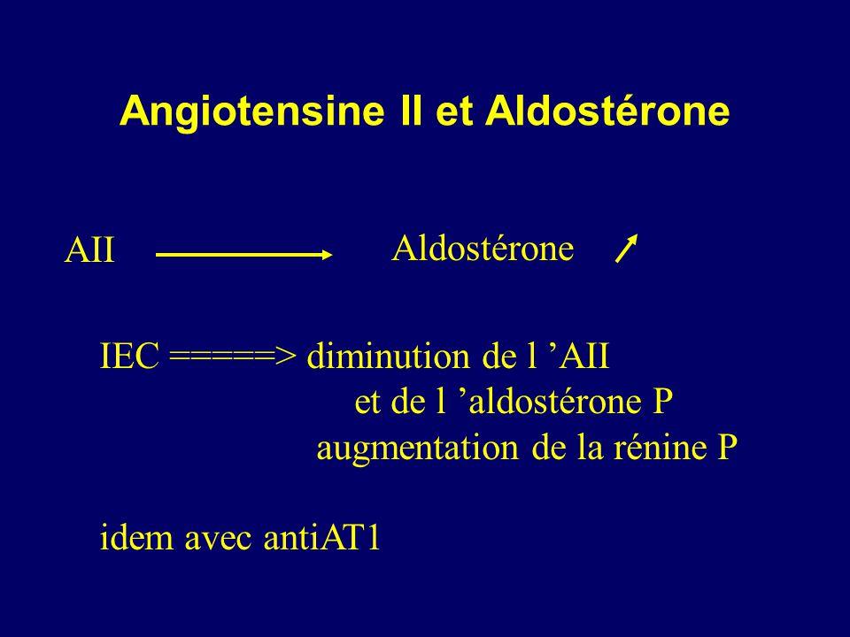 Angiotensine II et Aldostérone AII Aldostérone IEC =====> diminution de l AII et de l aldostérone P augmentation de la rénine P idem avec antiAT1