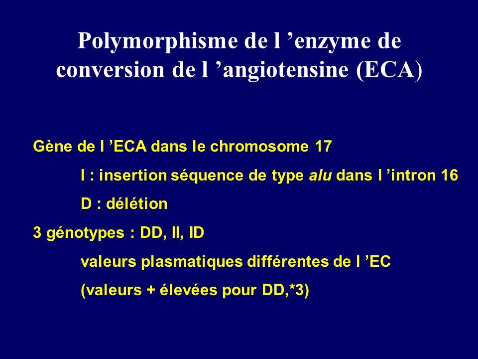 Polymorphisme de l enzyme de conversion de l angiotensine (ECA) Gène de l ECA dans le chromosome 17 I : insertion séquence de type alu dans l intron 16 D : délétion 3 génotypes : DD, II, ID valeurs plasmatiques différentes de l EC (valeurs + élevées pour DD,*3)