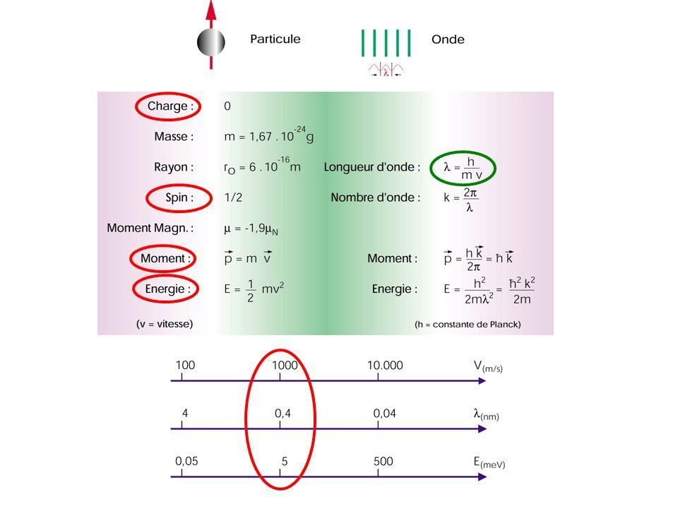 Neutrons & Matière condensée : Structures Distances caractéristiques entre atomes: qq Å Solides cristallisés: axes de symétrie d ordre 1, 2, 3, 4, 6 QC : symétrie d ordre 5… Amorphes Liquides Neutrons & Matière condensée : Dynamique Excitations élémentaires : meV [ eV – eV] k = 1/, k : vecteurs donde incident, réfléchi E = ħ 2 k 2 /2m = 1 ÅE = 80 meV = 4 ÅE = 5 meV Interaction Neutron – Matière Nucléaire & Magnétique ( = ½ ) Diffusion : Elastique & Inélastique Diffusion : Cohérente & Incohérente