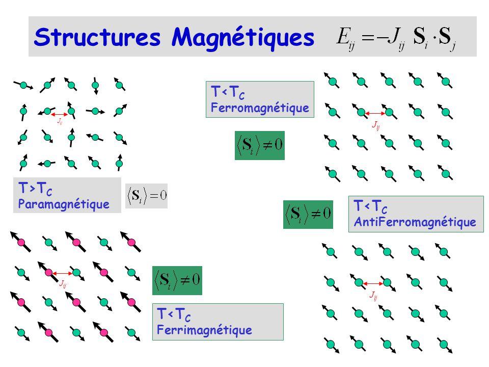 Amplitudes de diffusion Nucléaire & Magnétique b 0.15 A 1/3 10 -12 cm ( r 0 /2) 2.M f(K) ( r 0 /2) = 0.27 10 -12 cm M = M - (M.K) K / K 2 (L, S) f(K) = facteur de forme magnétique = F (électrons non appariés) F F N 2 +F M 2Faisceau neutrons incidents non polarisé F ( F N +F M ) 2 Faisceau neutrons incidents polarisé f(sin / ) / U 3+ Facteur de forme magnétique +c 2.