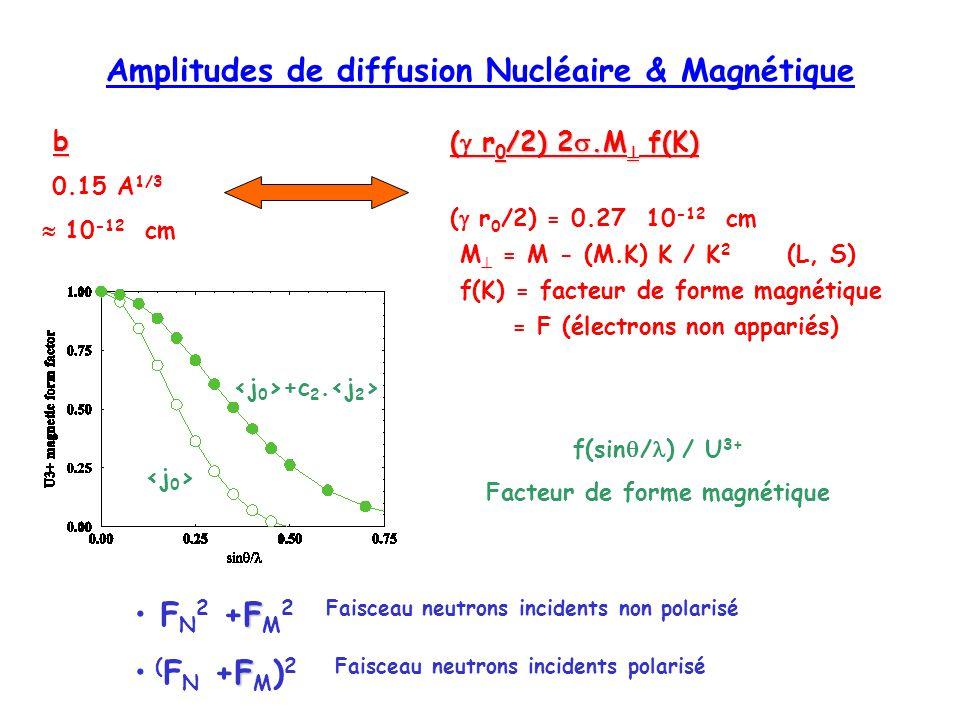 Amplitudes de diffusion Nucléaire & Magnétique b 0.15 A 1/3 10 -12 cm ( r 0 /2) 2.M f(K) ( r 0 /2) = 0.27 10 -12 cm M = M - (M.K) K / K 2 (L, S) f(K)