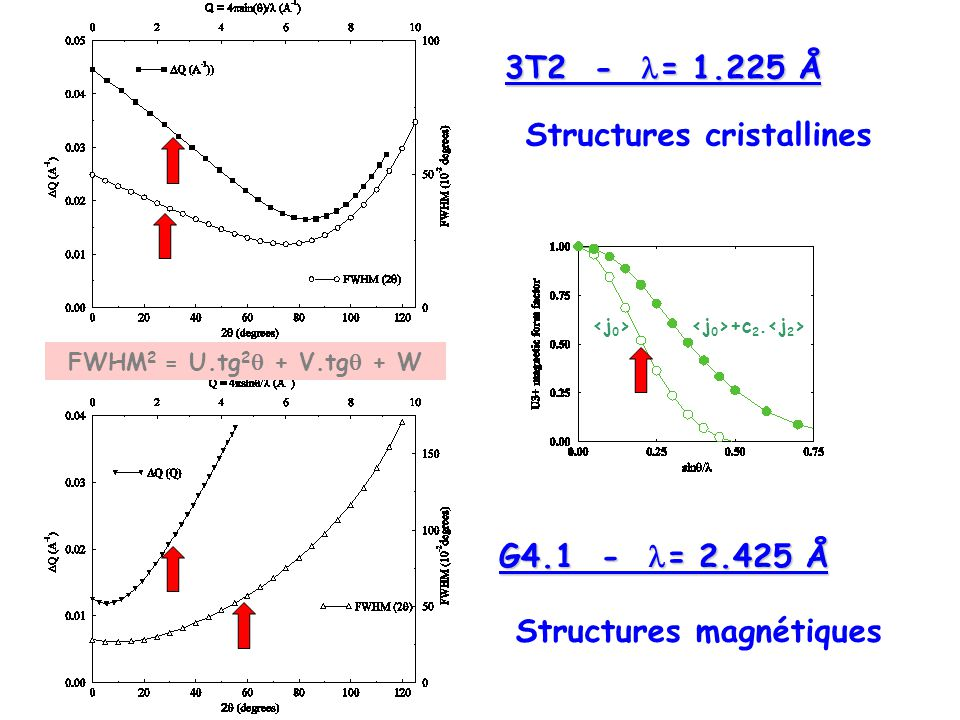 Structures cristallines Structures magnétiques 3T2 - = 1.225 Å G4.1 - = 2.425 Å +c 2. FWHM 2 = U.tg 2 + V.tg + W