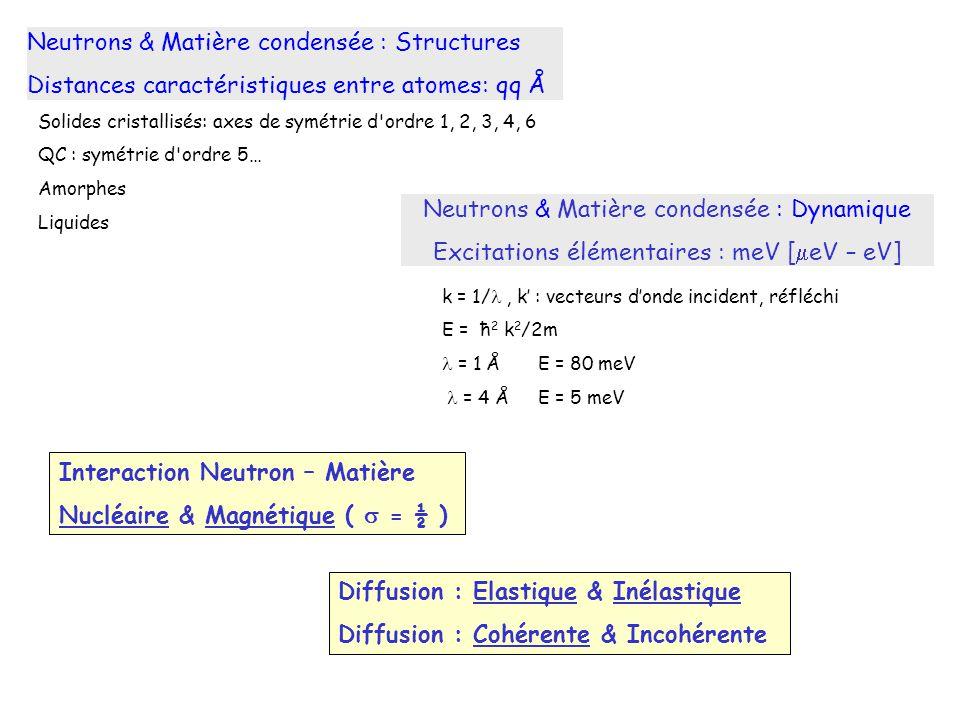 Neutrons & Matière condensée : Structures Distances caractéristiques entre atomes: qq Å Solides cristallisés: axes de symétrie d'ordre 1, 2, 3, 4, 6 Q