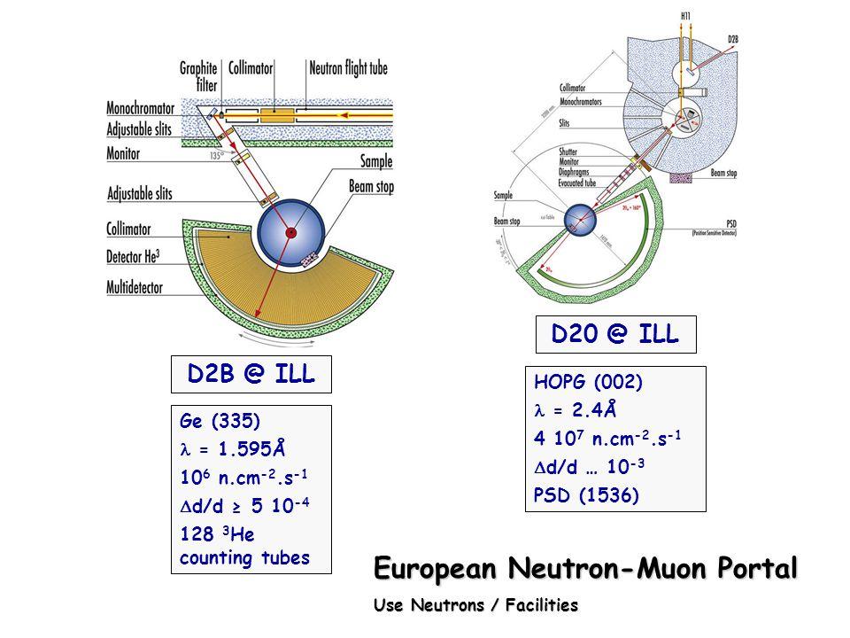 D2B @ ILL Ge (335) = 1.595Å 10 6 n.cm -2.s -1 d/d 5 10 -4 128 3 He counting tubes D20 @ ILL HOPG (002) = 2.4Å 4 10 7 n.cm -2.s -1 d/d … 10 -3 PSD (153