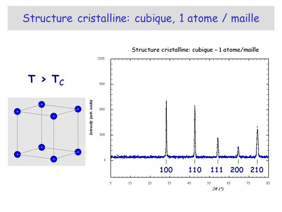 Structure cristalline: cubique, 1 atome / maille 100200111110210 T > T C
