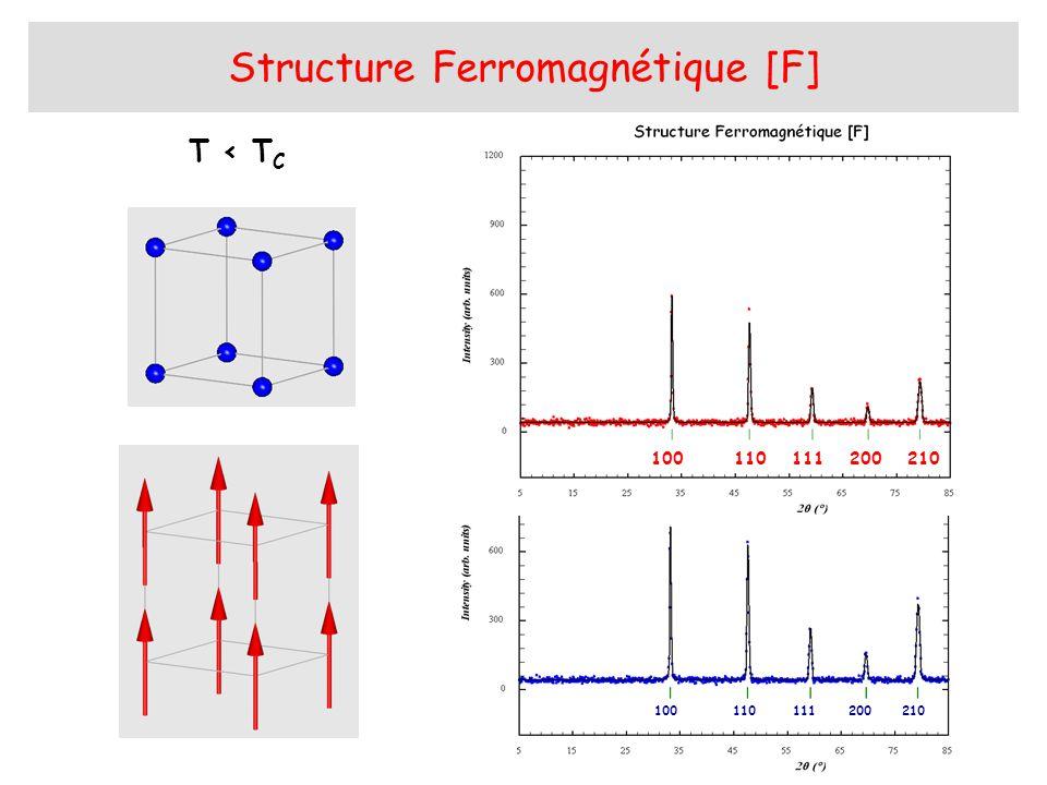 GC A Structures Antiferromagnétiques [G, C, A ] T < T N Maille Magnétique a, a, 2a