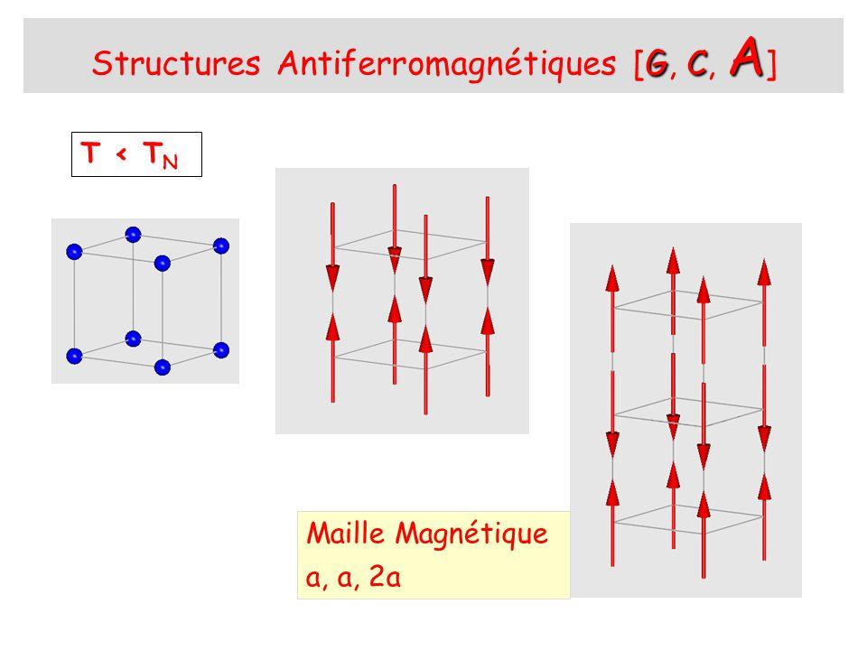 Structure Antiferromagnétique [A] 200 111 110210 T < T N 100200111110210 101/2103/2111/2 201/2 211/2001/2