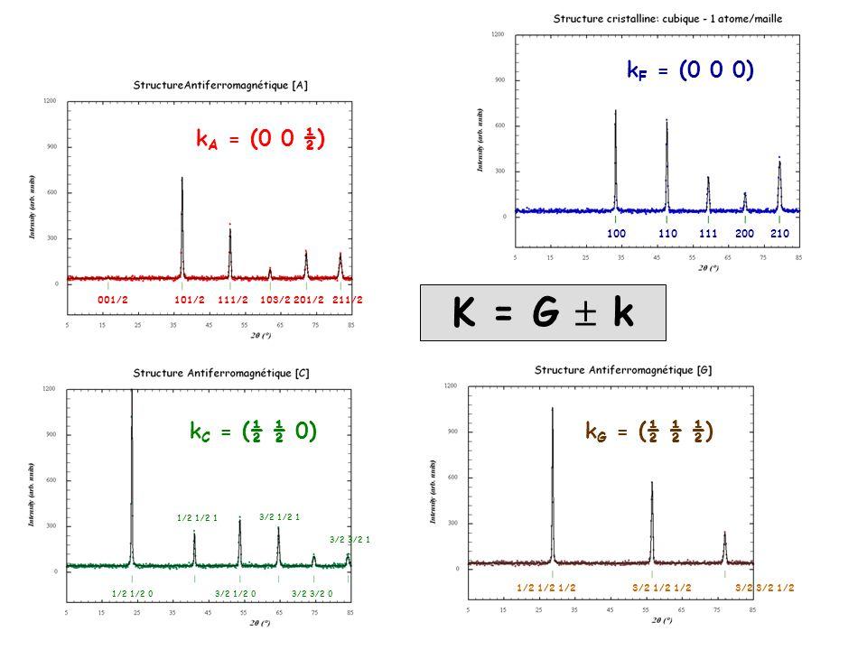 Structure Antiferromagnétique k = (0 0 1/2) Propagation vector k description of the magnetic structure Structure Ferromagnétique k = (0 0 0) Atom l, j : r l,j = R l + r j R l = n 1 a + n 2 b + n 3 c r j = x j a + y j b + z j c Propagation vector : k = k x a* + k y b* + k z c* Fourier component : m (-k) = m* (k)