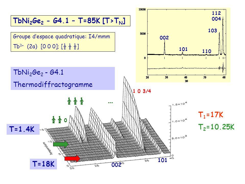 T=18K T=1.4K TbNi 2 Ge 2 - G4.1 Thermodiffractogramme 002 101 T 1 =17K T 2 =10.25K Groupe despace quadratique: I4/mmm Tb 3+ (2a) [0 0 0]; [½ ½ ½] TbNi