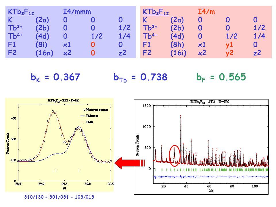 KTb 3 F 12 I4/mmm K(2a)000 Tb 3+ (2b)001/2 Tb 4+ (4d)01/21/4 F1(8i)x10 0 F2(16n)x20 z2 KTb 3 F 12 I4/m K(2a)000 Tb 3+ (2b)001/2 Tb 4+ (4d)01/21/4 F1(8