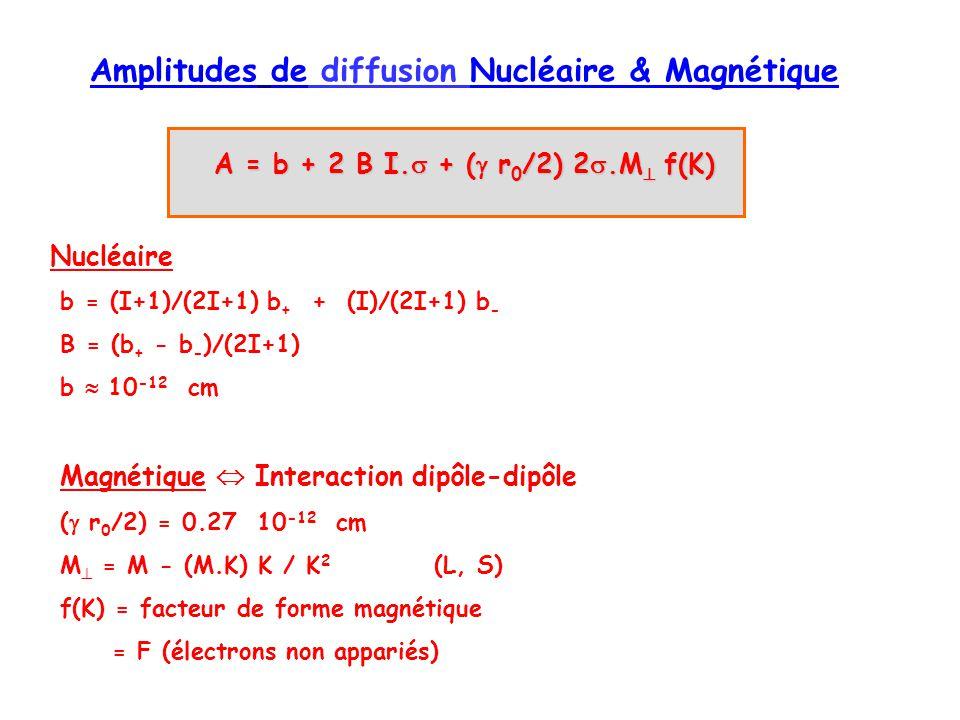 Amplitudes de diffusion Nucléaire & Magnétique A = b + 2 B I. + ( r 0 /2) 2.M f(K) Nucléaire b = (I+1)/(2I+1) b + + (I)/(2I+1) b - B = (b + - b - )/(2