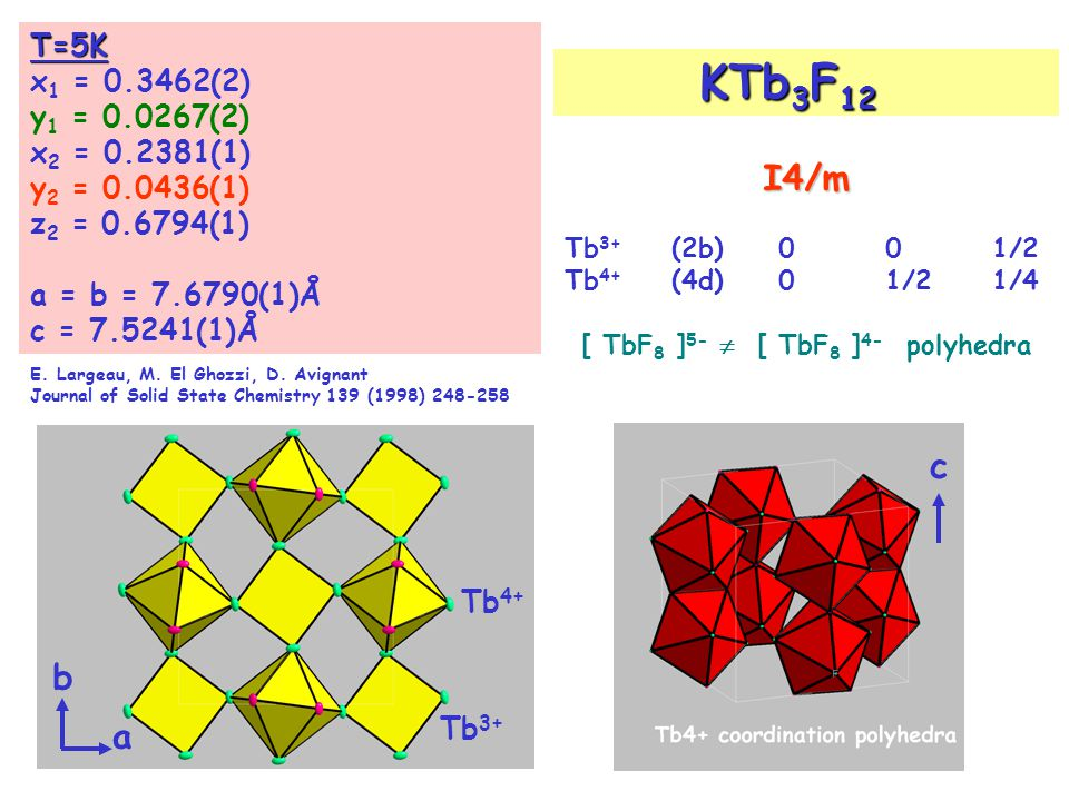 c Tb 3+ Tb 4+ a b T=5K x 1 = 0.3462(2) y 1 = 0.0267(2) x 2 = 0.2381(1) y 2 = 0.0436(1) z 2 = 0.6794(1) a = b = 7.6790(1)Å c = 7.5241(1)Å E. Largeau, M