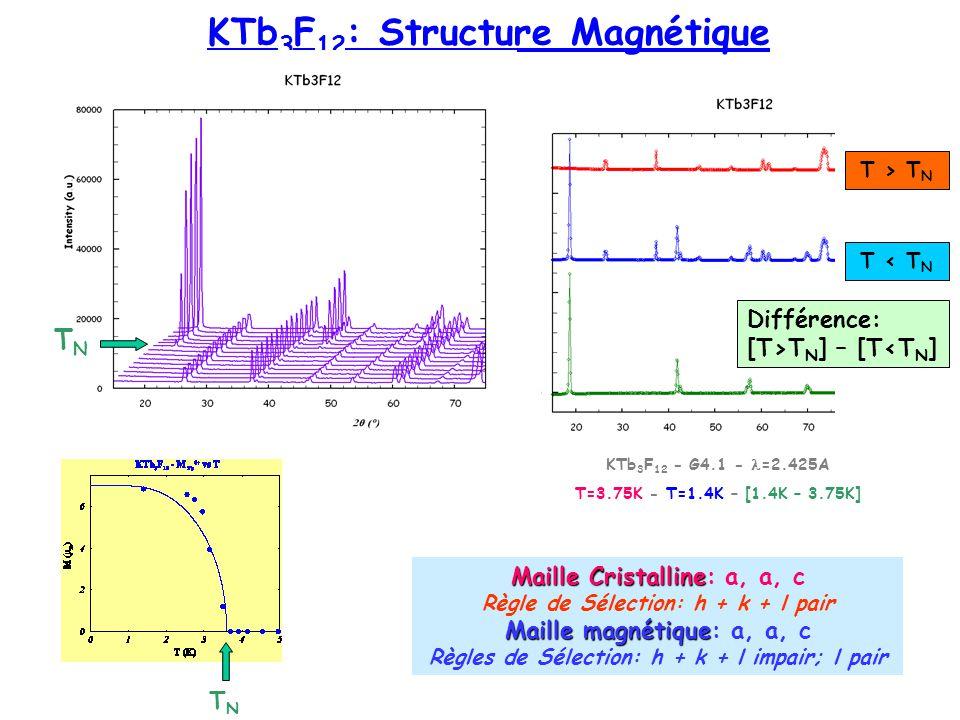 Maille magnétique Maille magnétique: a, a, c Règles de Sélection: h + k + l impair; l pair KTb 3 F 12 : Structure Magnétique Tb 3+ (2b) : 0 0 ½ Tb 4+ (4d) : ½ 0 ¼ Tb 3+ [0 0 1/2] M 1 Tb 3+ [1/2 1/2 0] -M 1 Tb 4+ [1/2 0 1/4] M 2 Tb 4+ [0 1/2 3/4] -M 2 Tb 4+ [1/2 0 3/4] M 2 Tb 4+ [0 1/2 1/4] -M 2 h + k + l impairM[½+x, ½+y, ½+z] = - M[x, y, z] (M 1 ) 2 + (M 2 – M 2 ) 2 = 0 M 1, M 2, M 2 l impair F M (K).F M *(K) = 0 M 1 = 0 M 2, M 2 = M 2