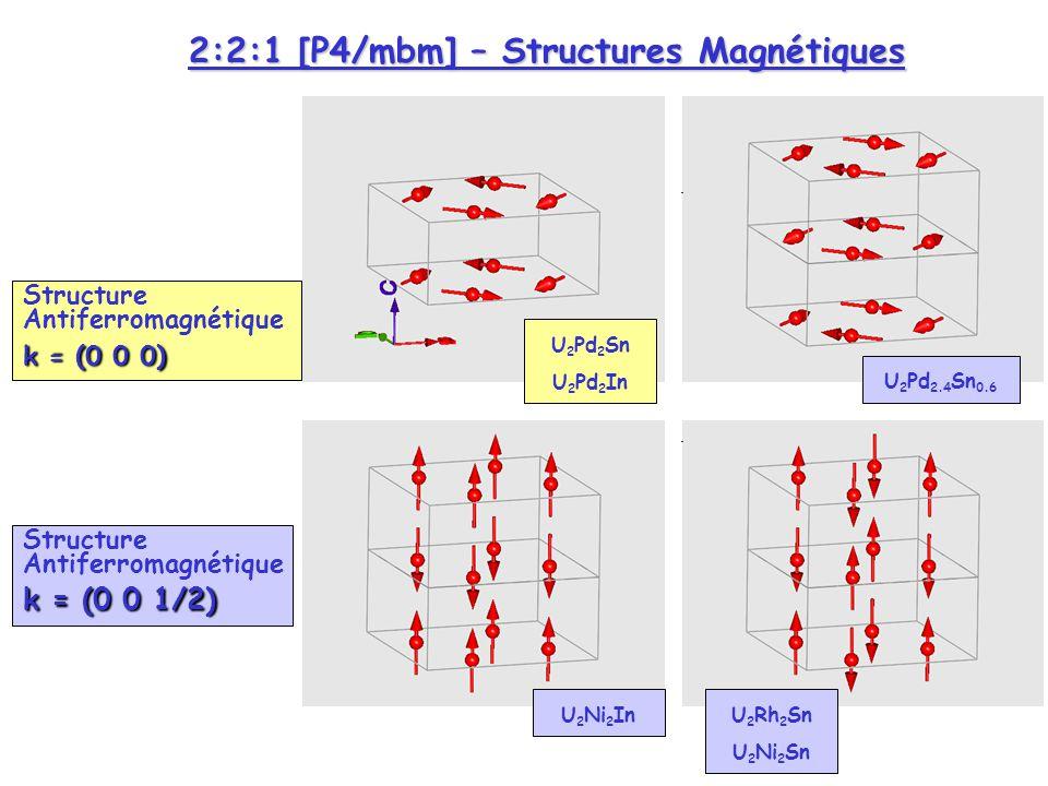 001101 100 110 200210111 100, 101 P4/mbm selection rules U 2 Pd 2 In - T=50K – T=1.5K - G4.1 - =2.425A Structure Magnétique / T N = 35K U1U1 U3U3 U4U4 U2U2 2:2:1 – Structures Cristallines & Magnétiques