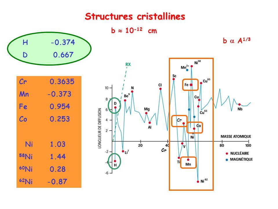 Structures cristallines Structures cristallines b 10 -12 cm b A 1/3 H-0.374 D 0.667 Cr Cr 0.3635 Mn-0.373 Fe 0.954 Co 0.253 Ni 1.03 58 Ni 1.44 60 Ni 0