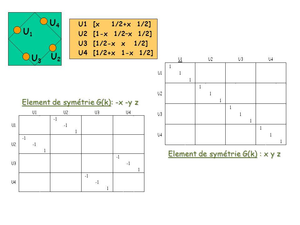U1 [x 1/2+x 1/2] U2 [1-x 1/2–x 1/2] U3 [1/2-x x 1/2] U4 [1/2+x 1-x 1/2] Element de symétrie G(k): -x -y z Element de symétrie G(k) : x y z U1U1 U3U3 U