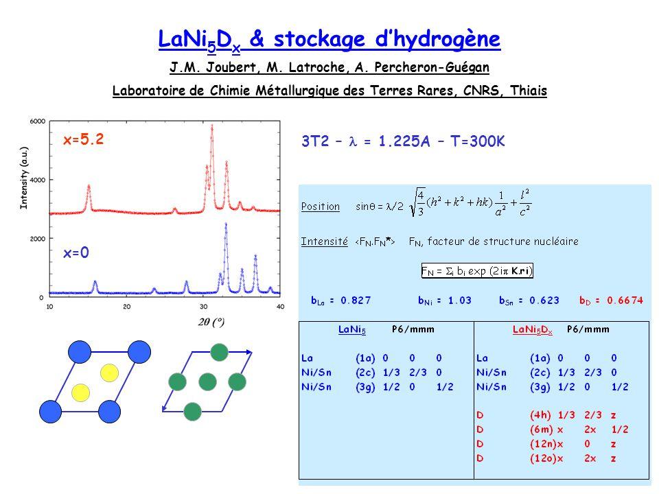 LaNi 5 D x P6/mmm x=0 x=5.2 LaNi 4.5 Sn 0.5 D x LaNi 5 D x & stockage dhydrogène La (1a)000 Ni/Sn(2c)1/32/30 Ni/Sn(3g)1/201/2 D (4h) 1/3 2/3 zB4 D (6m) x 2x 1/2 A2B2 D (12n) x 0 z AB3 D (12o) x 2x z AB3 A B B