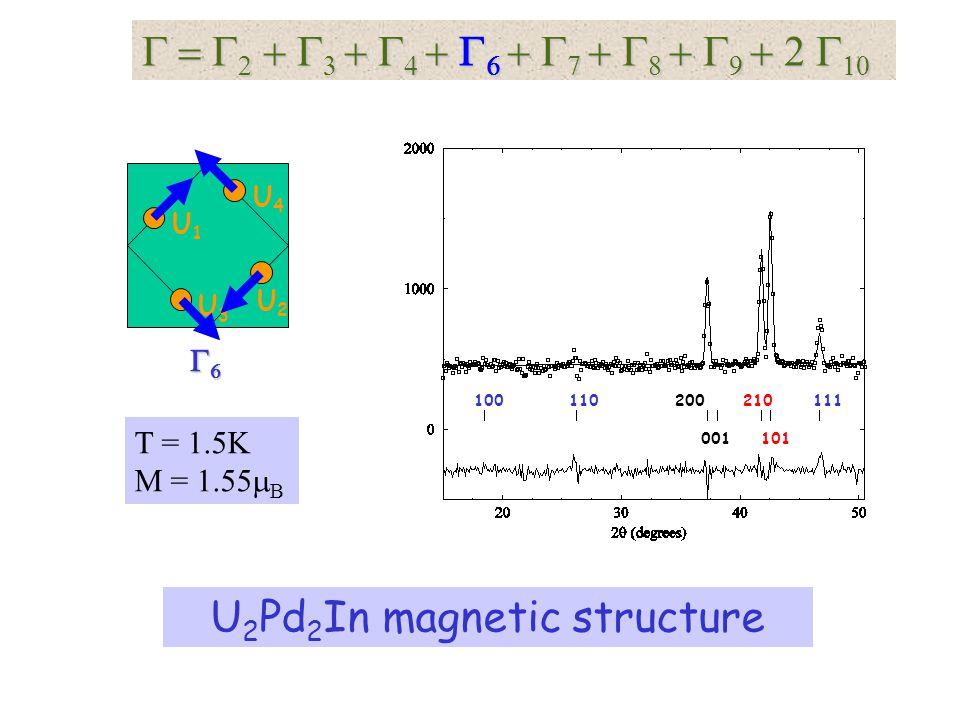 2 2 U1U1 U3U3 U4U4 U2U2 T = 1.5K M = 1.55 B 100110200210111 001101 U 2 Pd 2 In magnetic structure
