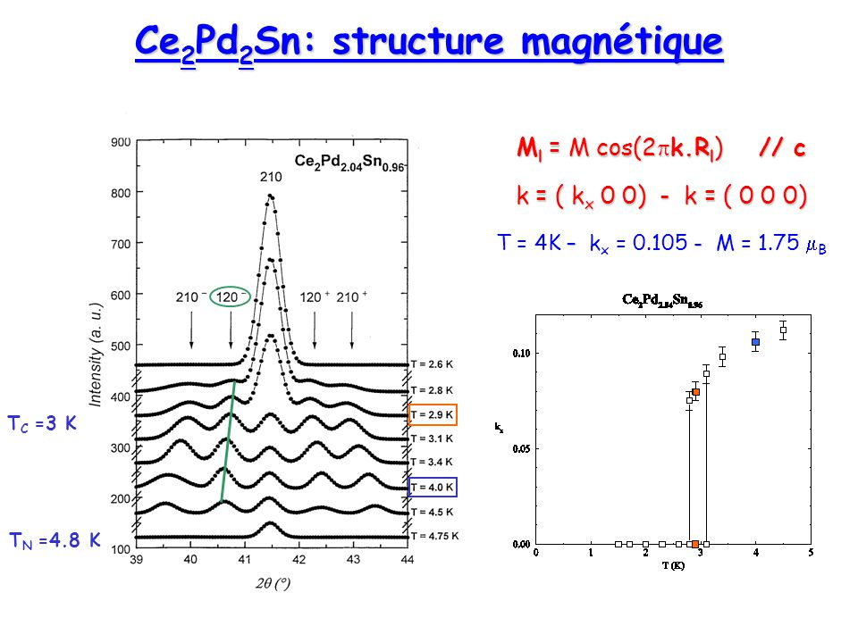 Ce 2 Pd 2 Sn: structure magnétique T N =4.8 K T C =3 K M l = M cos(2 k.R l ) // c k = ( k x 0 0) - k = ( 0 0 0) – - T = 4K – k x = 0.105 - M = 1.75 B