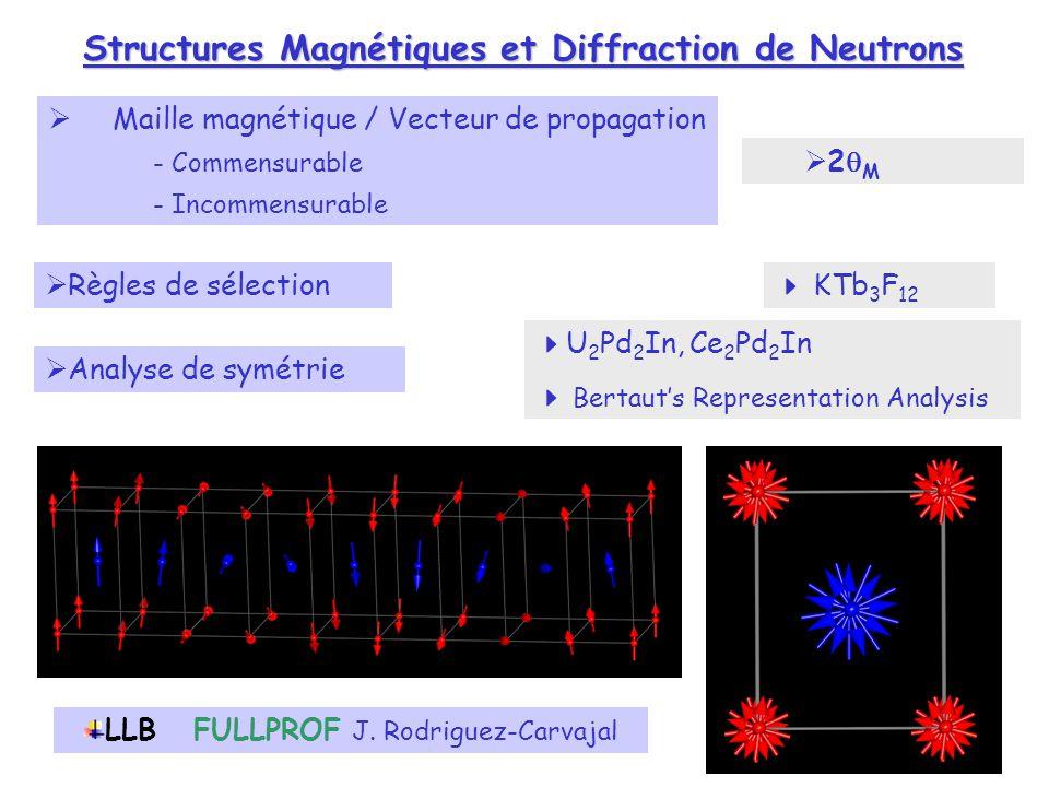 Structures Magnétiques et Diffraction de Neutrons Règles de sélection KTb 3 F 12 U 2 Pd 2 In, Ce 2 Pd 2 In Bertauts Representation Analysis Analyse de