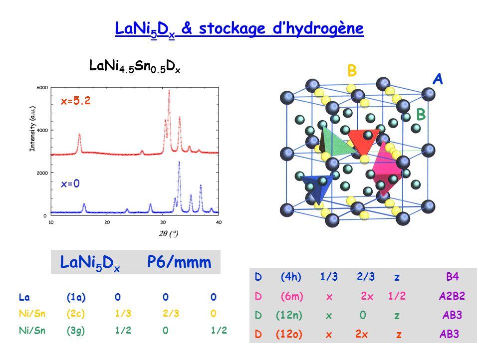 LaNi 5 D x P6/mmm x=0 x=5.2 LaNi 4.5 Sn 0.5 D x LaNi 5 D x & stockage dhydrogène La (1a)000 Ni/Sn(2c)1/32/30 Ni/Sn(3g)1/201/2 D (4h) 1/3 2/3 zB4 D (6m
