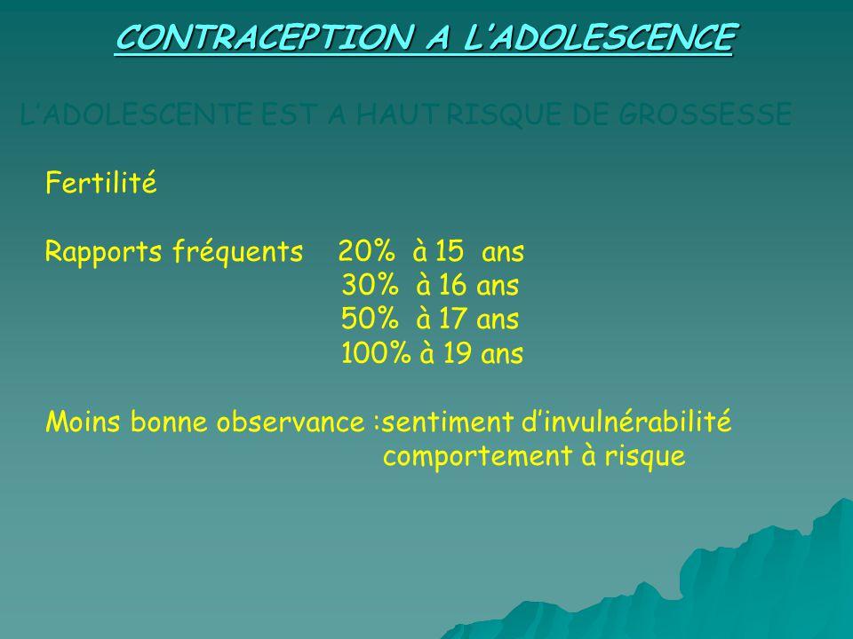 CONTRACEPTION A LADOLESCENCE LADOLESCENTE EST A HAUT RISQUE DE GROSSESSE Fertilité Rapports fréquents 20% à 15 ans 30% à 16 ans 50% à 17 ans 100% à 19