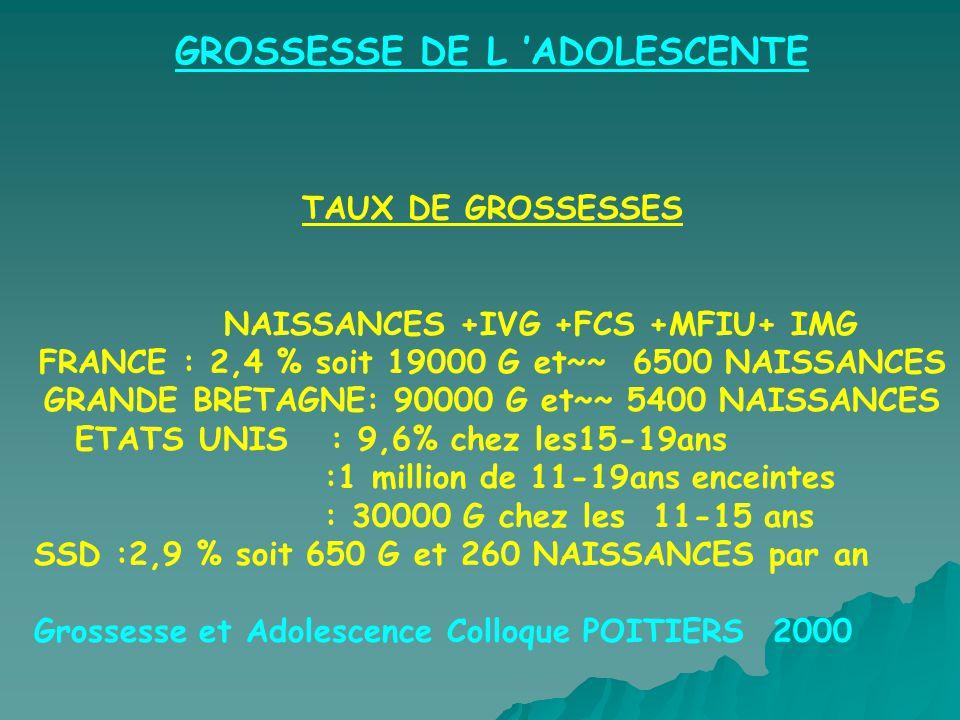 GROSSESSE DE L ADOLESCENTE TAUX DE GROSSESSES NAISSANCES +IVG +FCS +MFIU+ IMG FRANCE : 2,4 % soit 19000 G et~~ 6500 NAISSANCES GRANDE BRETAGNE: 90000 G et~~ 5400 NAISSANCES ETATS UNIS : 9,6% chez les15-19ans :1 million de 11-19ans enceintes : 30000 G chez les 11-15 ans SSD :2,9 % soit 650 G et 260 NAISSANCES par an Grossesse et Adolescence Colloque POITIERS 2000