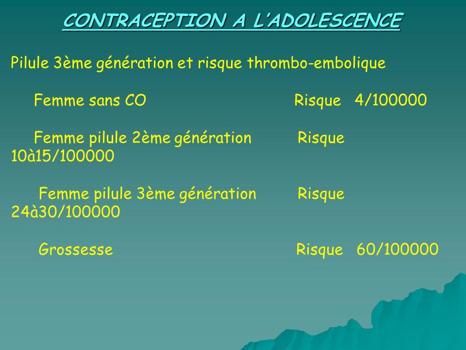 CONTRACEPTION A LADOLESCENCE Pilule 3ème génération et risque thrombo-embolique Femme sans CO Risque 4/100000 Femme pilule 2ème génération Risque 10à15/100000 Femme pilule 3ème génération Risque 24à30/100000 Grossesse Risque 60/100000