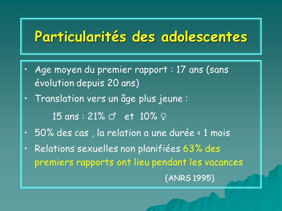 Particularités des adolescentes Age moyen du premier rapport : 17 ans (sans évolution depuis 20 ans) Translation vers un âge plus jeune : 15 ans : 21%