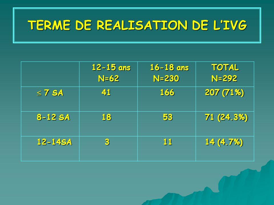 TERME DE REALISATION DE LIVG 12-15 ans 12-15 ans N=62 N=62 16-18 ans 16-18 ans N=230 N=230 TOTAL TOTAL N=292 N=292 7 SA 7 SA 41 41 166 166 207 (71%) 207 (71%) 8-12 SA 8-12 SA 18 18 53 53 71 (24.3%) 71 (24.3%) 12-14SA 12-14SA 3 11 11 14 (4.7%) 14 (4.7%)