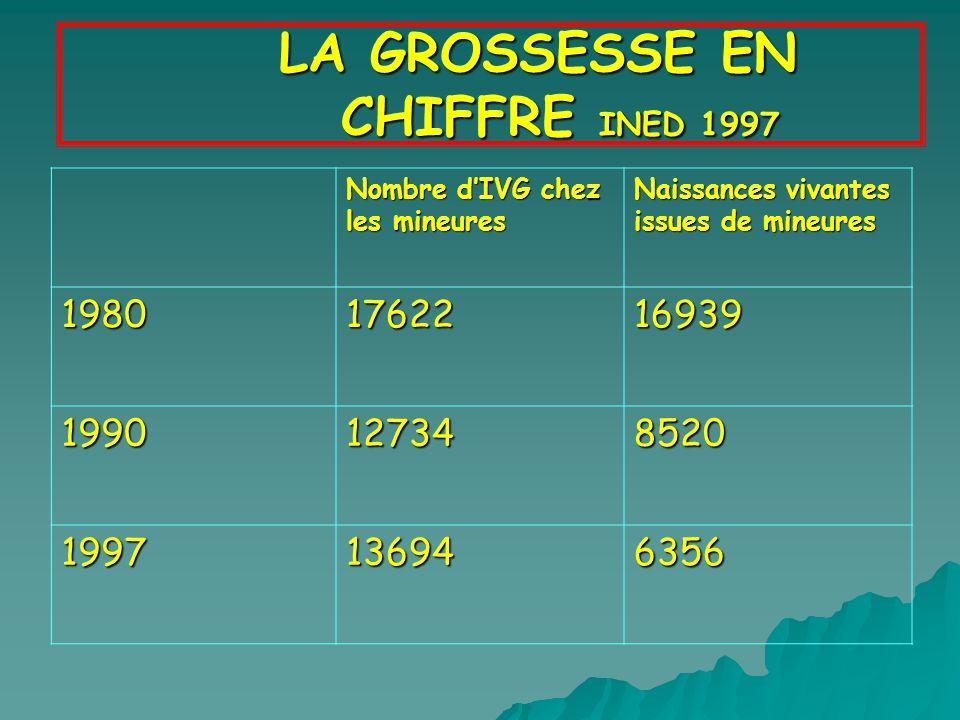 LA GROSSESSE EN CHIFFRE INED 1997 LA GROSSESSE EN CHIFFRE INED 1997 Nombre dIVG chez les mineures Naissances vivantes issues de mineures 1980176221693