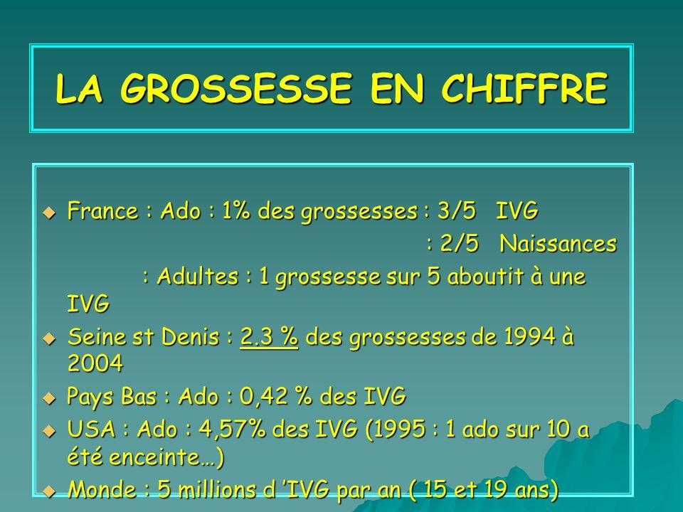 LA GROSSESSE EN CHIFFRE France : Ado : 1% des grossesses : 3/5 IVG France : Ado : 1% des grossesses : 3/5 IVG : 2/5 Naissances : 2/5 Naissances : Adultes : 1 grossesse sur 5 aboutit à une IVG : Adultes : 1 grossesse sur 5 aboutit à une IVG Seine st Denis : 2.3 % des grossesses de 1994 à 2004 Seine st Denis : 2.3 % des grossesses de 1994 à 2004 Pays Bas : Ado : 0,42 % des IVG Pays Bas : Ado : 0,42 % des IVG USA : Ado : 4,57% des IVG (1995 : 1 ado sur 10 a été enceinte…) USA : Ado : 4,57% des IVG (1995 : 1 ado sur 10 a été enceinte…) Monde : 5 millions d IVG par an ( 15 et 19 ans) Monde : 5 millions d IVG par an ( 15 et 19 ans)