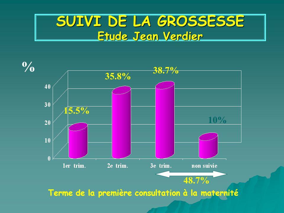 SUIVI DE LA GROSSESSE Etude Jean Verdier Terme de la première consultation à la maternité % 48.7% 15.5% 35.8% 38.7% 10%