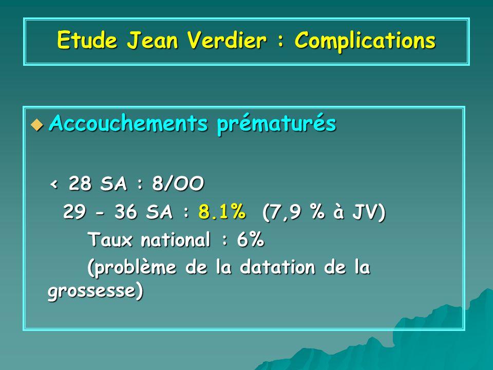 Accouchements prématurés Accouchements prématurés < 28 SA : 8/OO < 28 SA : 8/OO 29 - 36 SA : 8.1% (7,9 % à JV) 29 - 36 SA : 8.1% (7,9 % à JV) Taux national : 6% Taux national : 6% (problème de la datation de la grossesse) (problème de la datation de la grossesse) Etude Jean Verdier : Complications