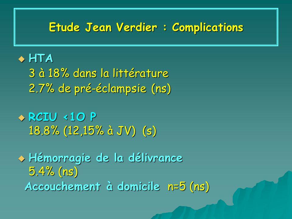 HTA HTA 3 à 18% dans la littérature 2.7% de pré-éclampsie (ns) RCIU <1O P RCIU <1O P 18.8% (12,15% à JV) (s) Hémorragie de la délivrance Hémorragie de la délivrance 5.4% (ns) Accouchement à domicile n=5 (ns) Accouchement à domicile n=5 (ns) Etude Jean Verdier : Complications