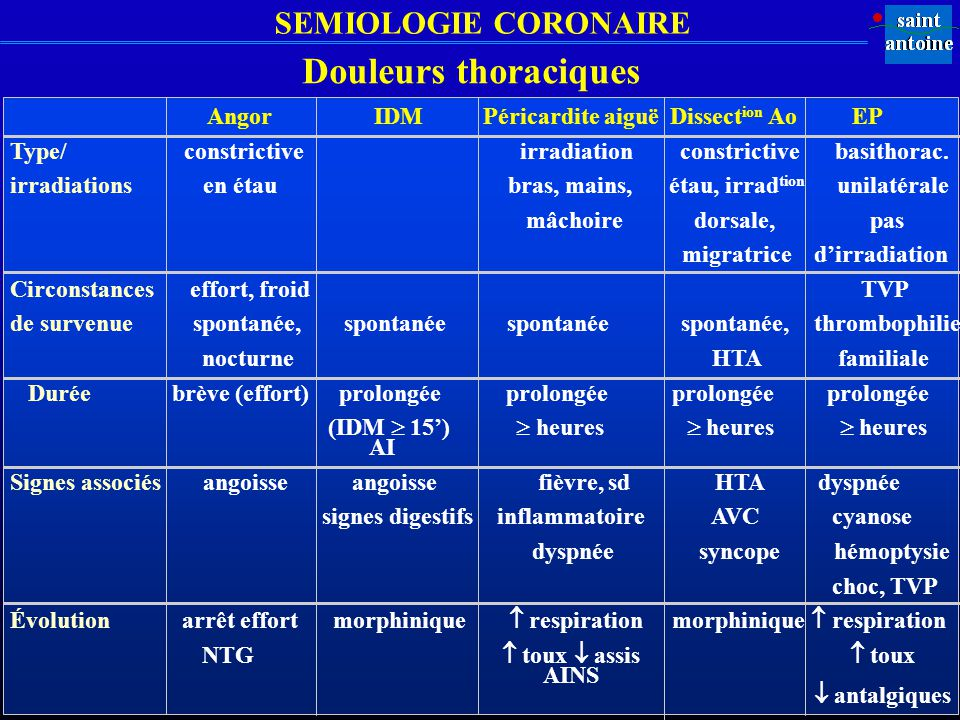 SEMIOLOGIE CORONAIRE Douleurs thoraciques Angor IDM Péricardite aiguë Dissect ion Ao EP Type/ constrictive irradiation constrictive basithorac. irradi
