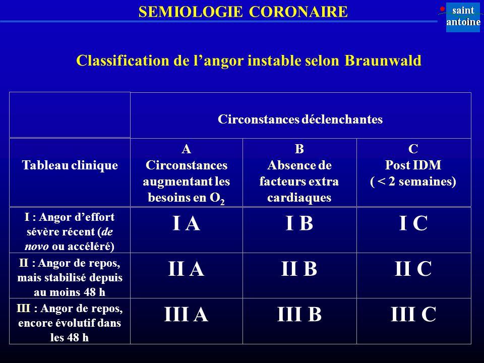 SEMIOLOGIE CORONAIRE Classification de langor instable selon Braunwald Circonstances déclenchantes Tableau clinique A Circonstances augmentant les bes