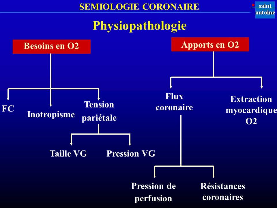 SEMIOLOGIE CORONAIRE Apports en O2 FC Pression VG Besoins en O2 Inotropisme Tension pariétale Taille VG Flux coronaire Extraction myocardique O2 Résis