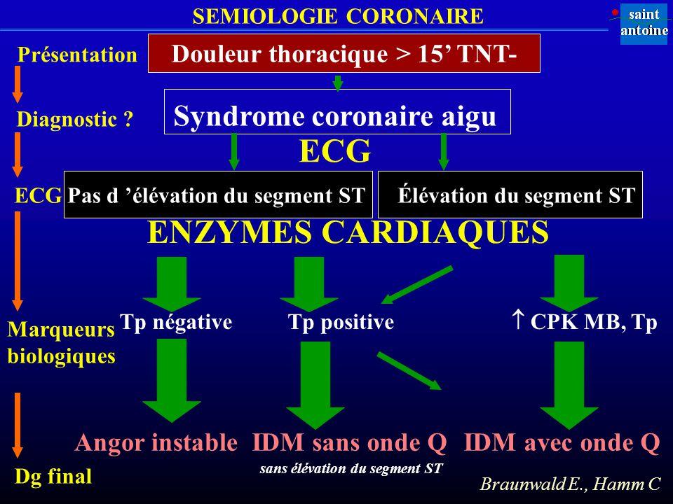SEMIOLOGIE CORONAIRE Syndrome coronaire aigu Pas d élévation du segment STÉlévation du segment ST Tp négative IDM avec onde QIDM sans onde Q Braunwald