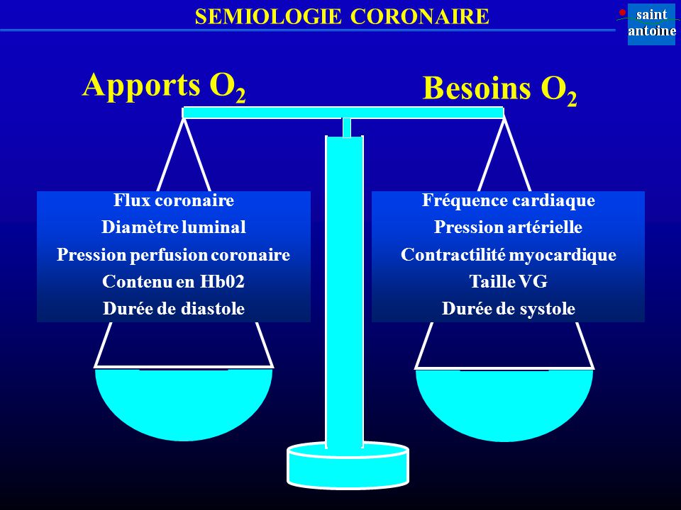 SEMIOLOGIE CORONAIRE Fréquence cardiaque Pression artérielle Contractilité myocardique Taille VG Durée de systole Apports O 2 Besoins O 2 Flux coronai