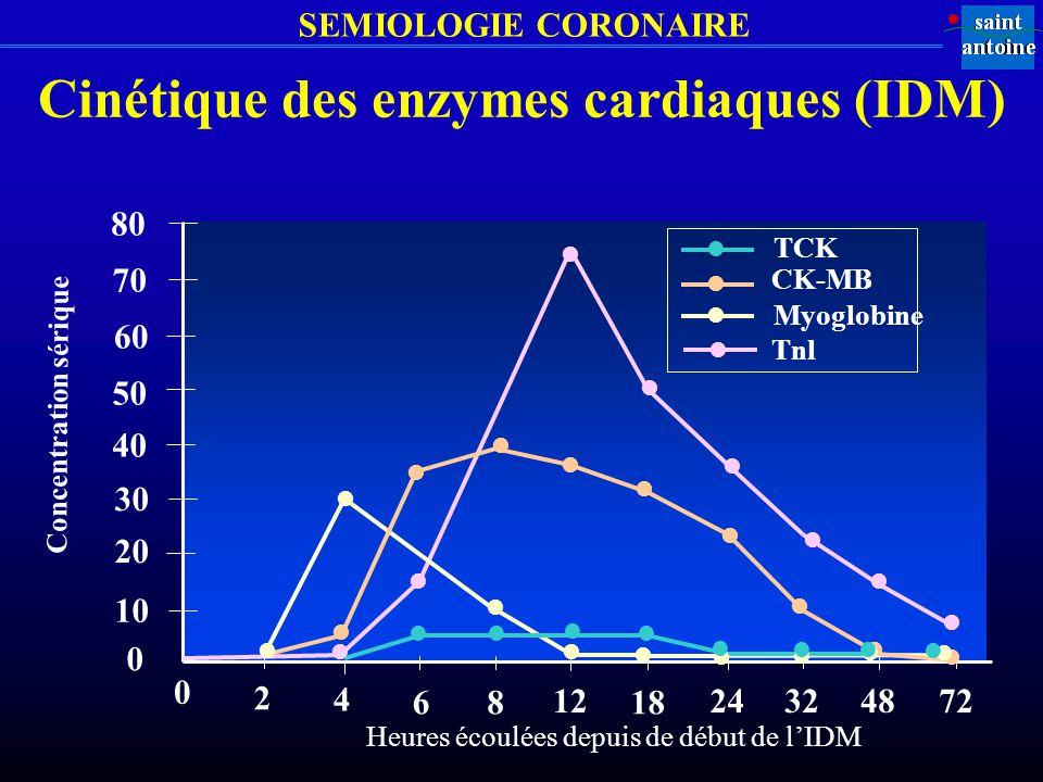 SEMIOLOGIE CORONAIRE 80 70 60 50 40 30 20 10 0 0 2 4 68 12 18 24324872 Concentration sérique TCK CK-MB Myoglobine Tnl Heures écoulées depuis de début