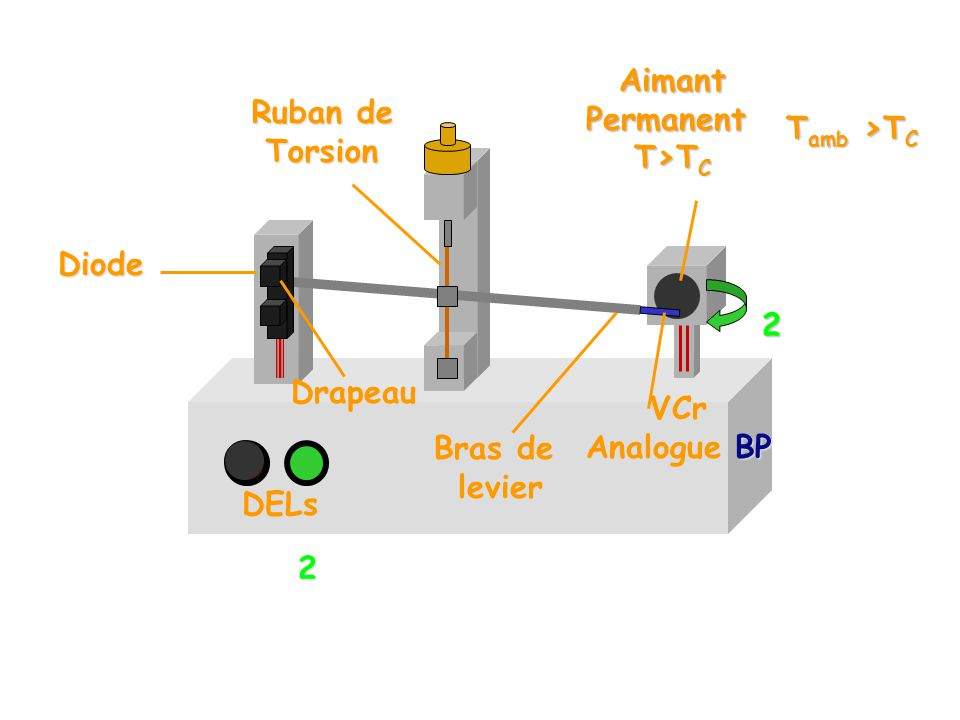 Diode 2 2 Ruban de Torsion AimantPermanent T>T C VCr Analogue BP Bras de levier T amb >T C DELs Drapeau