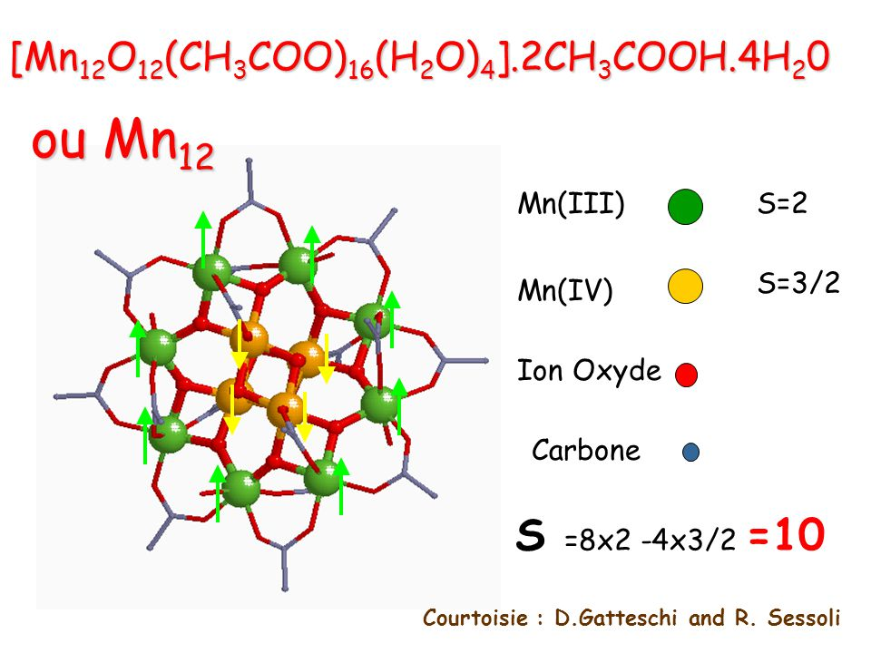 [Mn 12 O 12 (CH 3 COO) 16 (H 2 O) 4 ].2CH 3 COOH.4H 2 0 Mn(IV) Mn(III) Ion Oxyde Carbone ou Mn 12 Courtoisie : D.Gatteschi and R. Sessoli S=2 S=3/2 S