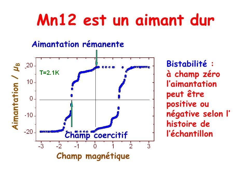 Mn12 est un aimant dur Bistabilité : à champ zéro laimantation peut être positive ou négative selon l histoire de léchantillon Champ coercitif Aimantation rémanente Aimantation / µ B Champ magnétique