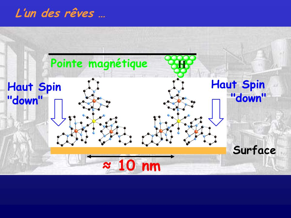 Lun des rêves … Surface Pointe magnétique H 10 nm Haut Spin down Haut Spin down