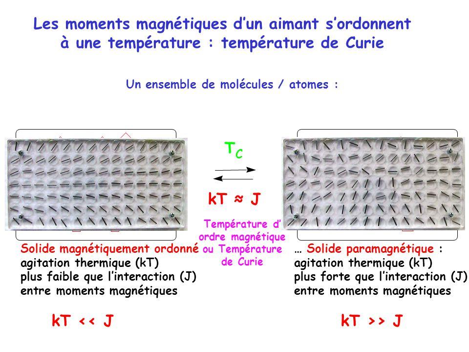 Les moments magnétiques dun aimant sordonnent à une température : température de Curie … Solide paramagnétique : agitation thermique (kT) plus forte que linteraction (J) entre moments magnétiques Solide magnétiquement ordonné agitation thermique (kT) plus faible que linteraction (J) entre moments magnétiques Un ensemble de molécules / atomes : kT << JkT >> J T C kT J Température d ordre magnétique ou Température de Curie